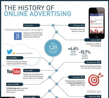 history of advertising Read the latest article and discover the history of facebook ads find out  has  gone from a harvard dorm to the top of the advertising world.